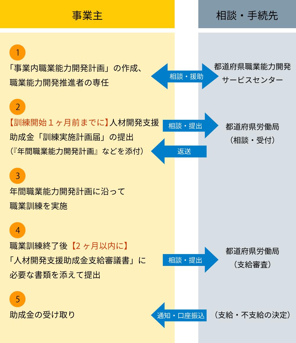 人材開発支援助成金申請の流れ
