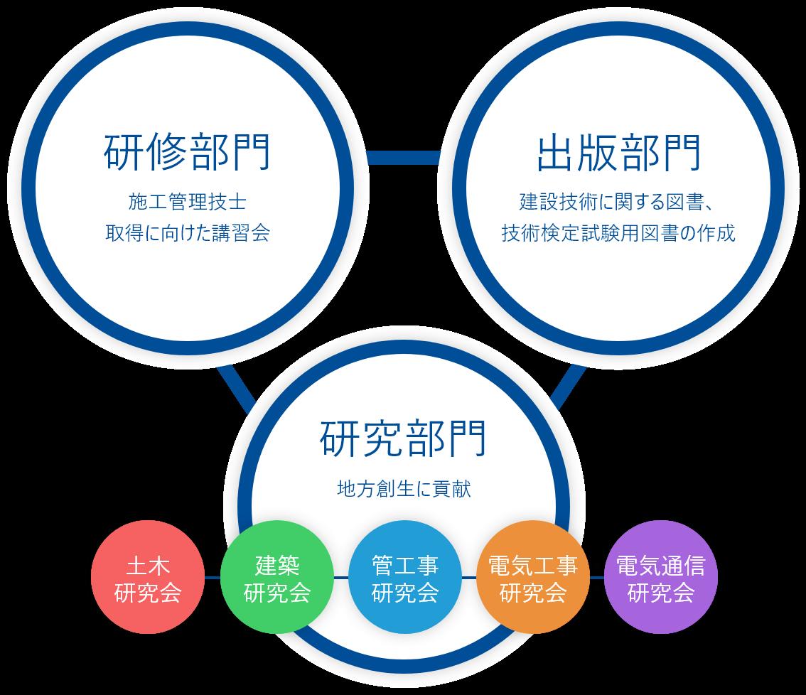 地域開発研究の各種部門