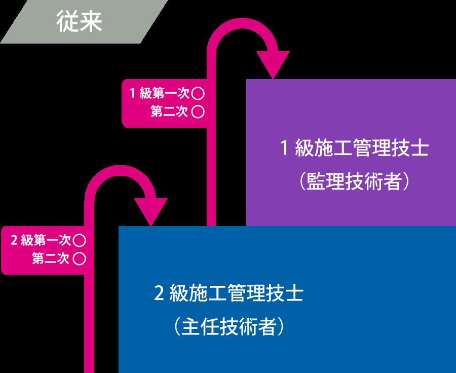 従来の試験制度